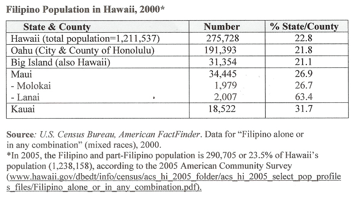 Filipinos in Hawaii, UHM Center for Philippine Studies