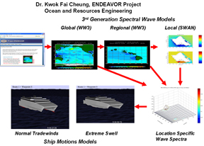 The ENDEAVOR Project