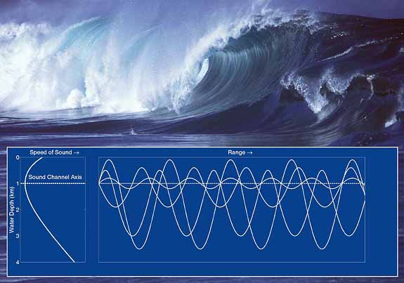 photo of breaking wave with graph of soundwaves 