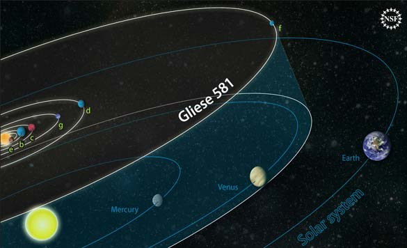 Orbital diagrams comparing the Gliese 581 system to our own solar system. Image by Zina Deretsky, NSF.
