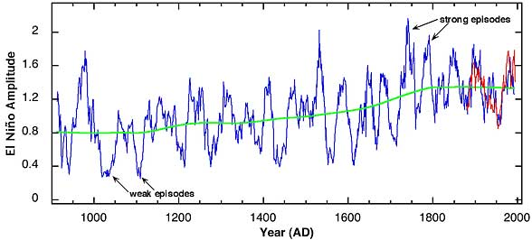 line graph showing the amplitude of El Nino over 1000 years