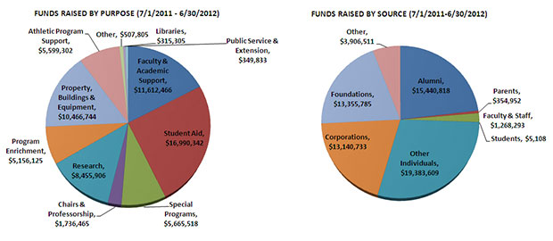 Two pie charts showing a breakdown of money raised