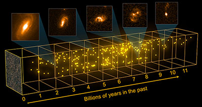 A 3D projection image of 300 galaxies