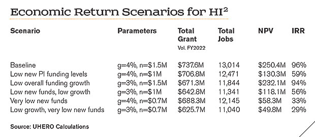 A chart showing economic return scenarios