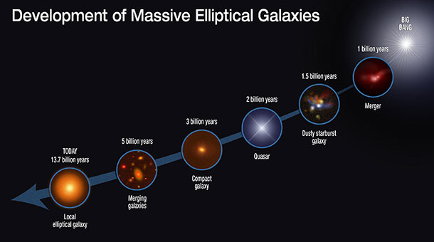 elliptical galaxies illustration