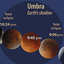 Institute for Astronomy holds lunar eclipse viewing parties