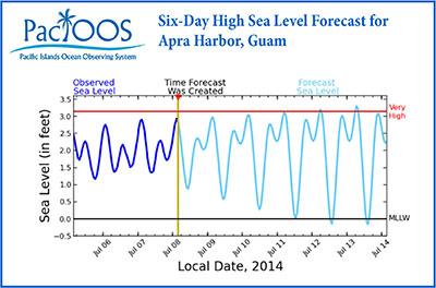 PacIOOS Six-Day High Sea Level Forecast for Apra Harbor, Guam