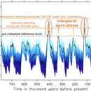 A new study concludes warm climate is more sensitive to changes in CO2