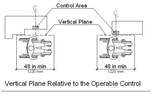 Vertical Plane Relative to the Operable Control