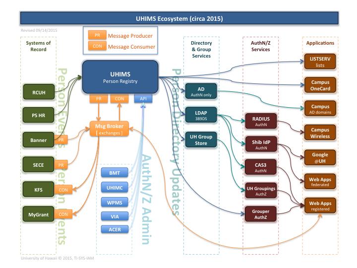 UHIMS Ecosystem