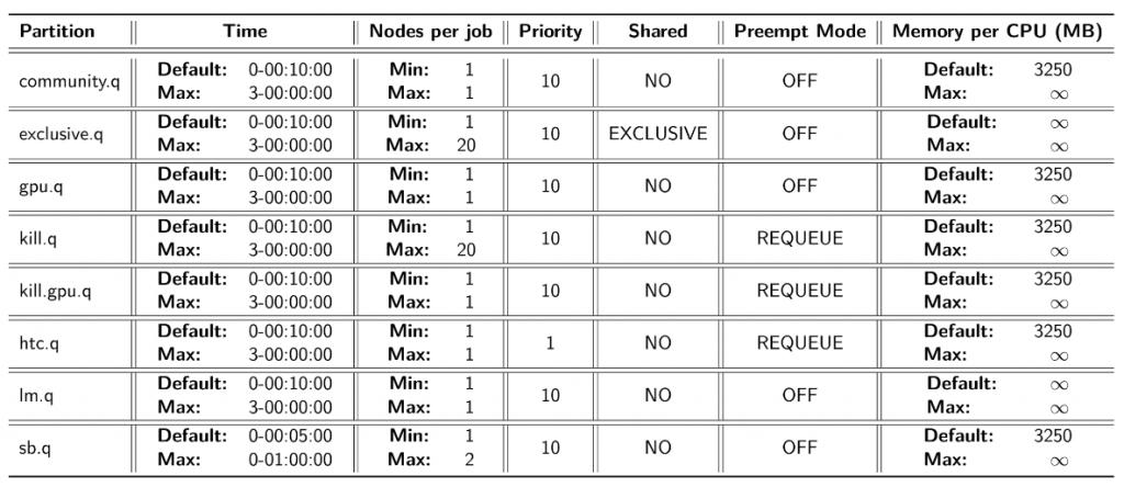 HPC Partition Details