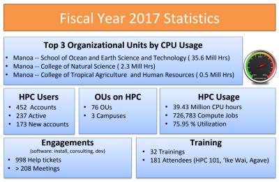 Fiscal Year 2017 Statistics