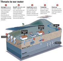 Water In Peril Malamalama The Magazine Of The