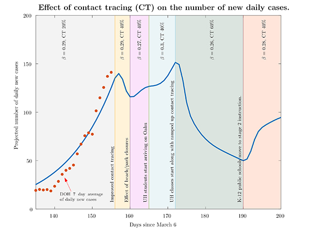 line graph detailing covid19 projections