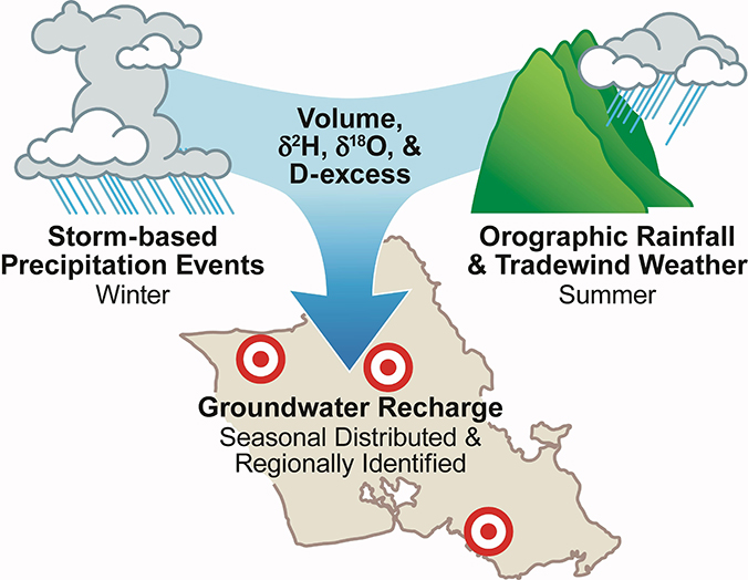 illustration of Oahu groundwater