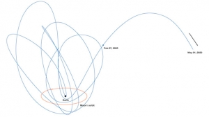 graphic of minimoon trajectory