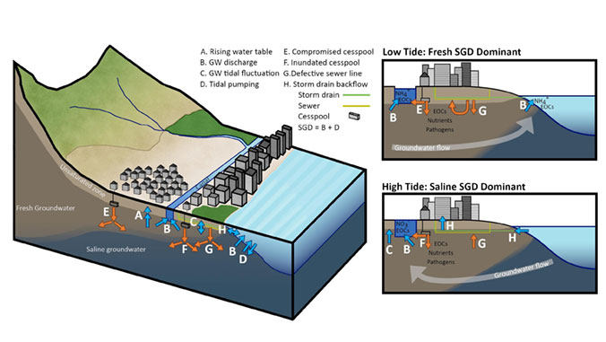 graphic of flooding
