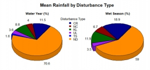 The percentage of wet season rain associated with each disturbance type. For example, 19% of wet season rainfall occurs on days in which a cold front crosses the island, 12% of rainfall occurs on days when a Kona low is present.