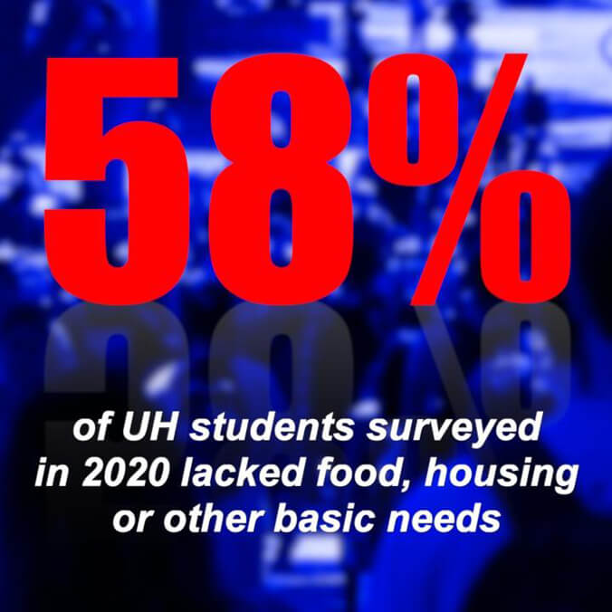 58% of surveyed UH students hit with hunger, housing problems