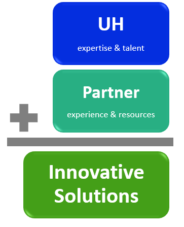 UH expertise and talent plus Partner experience and resources equals Innovative Solutions