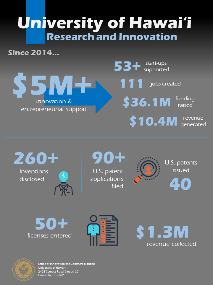 UH Research and Innovation infographic