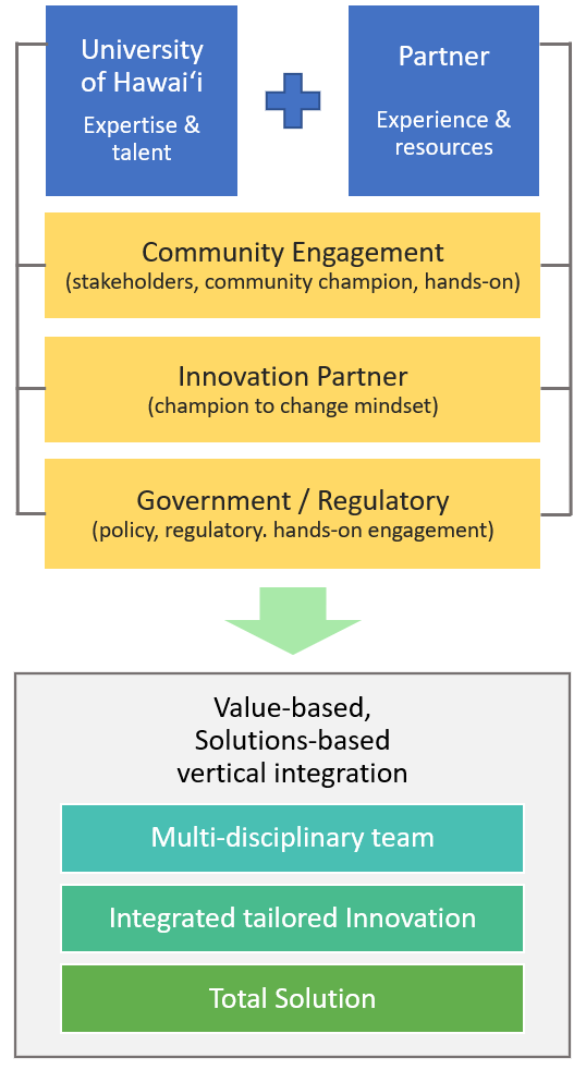 Participant Vertical Integration