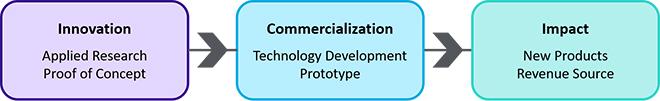 IC Program graphic