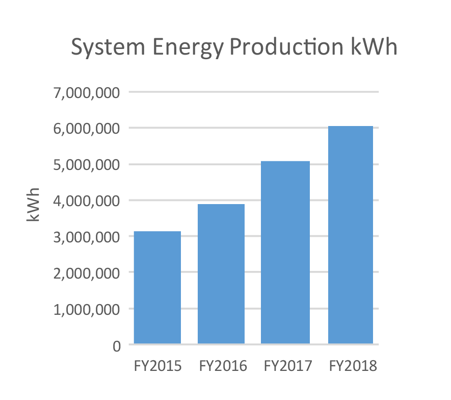graph of UH System energy production from 2015 to 2018
