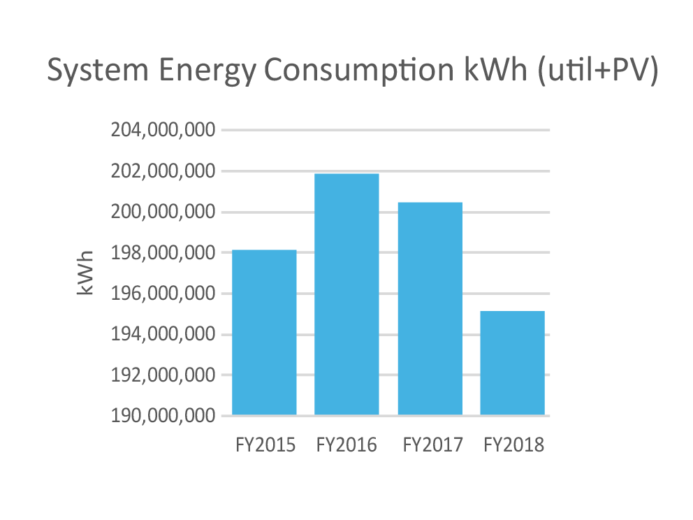graph of UH System energy consumption over from 2015 to 2018