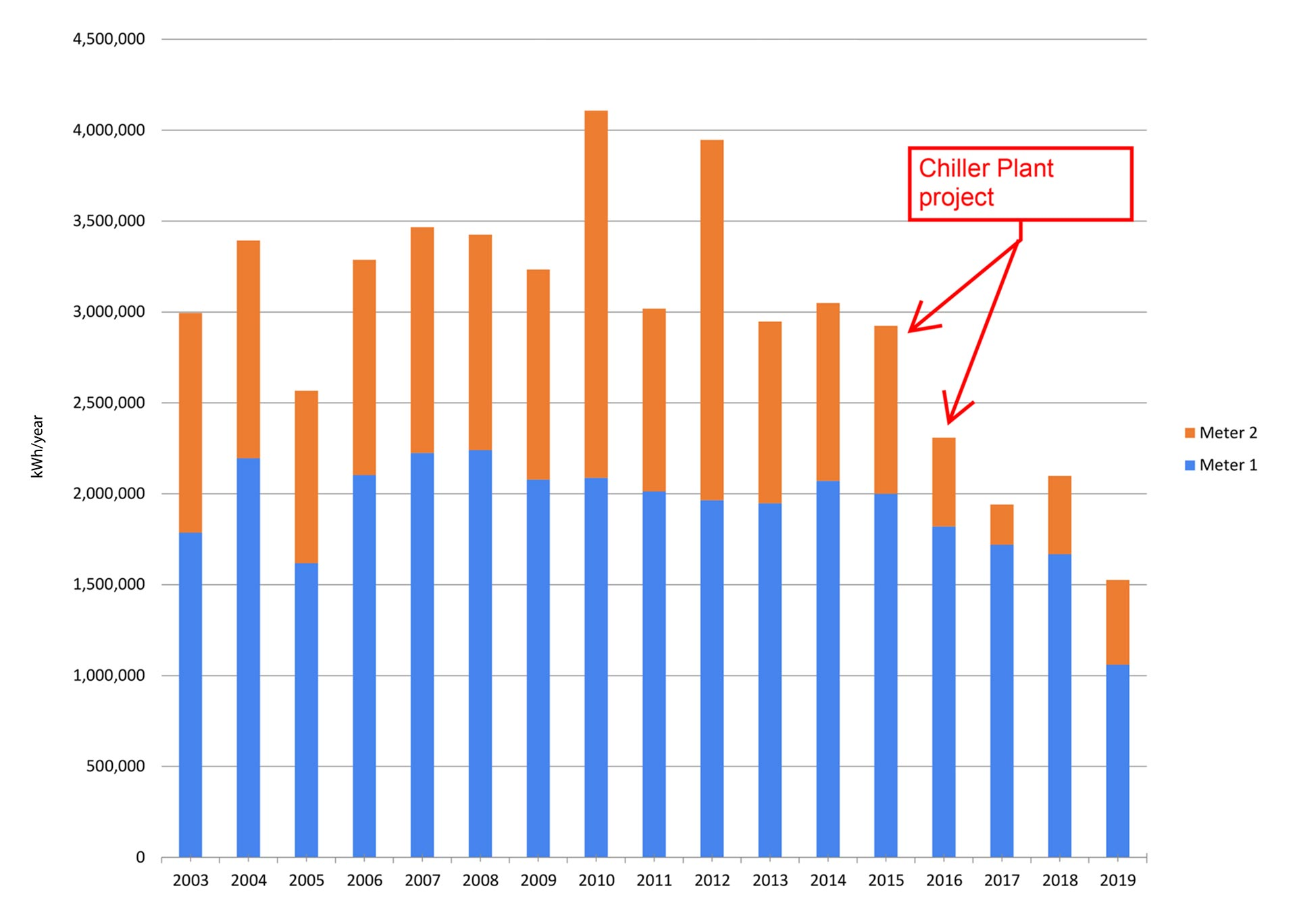 A Chart Showing Energy Efficiency Improvements Over Time At The Agriculture Science Building