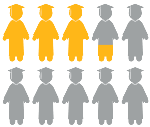 Image showing silhouette of about 33% of full-time students attending a 2-year campus earns a degree within three years.