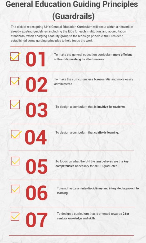 List of General Education redesign guiding principles